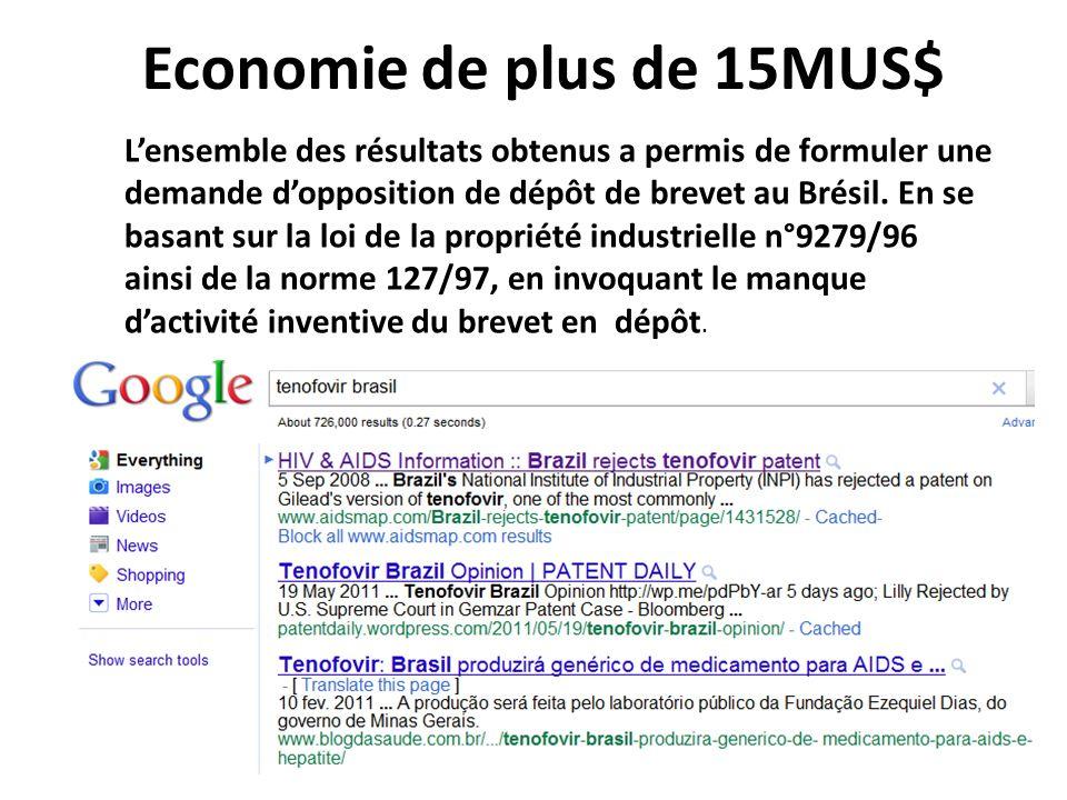 Economie de plus de 15MUS$ Lensemble des résultats obtenus a permis de formuler une demande dopposition de dépôt de brevet au Brésil. En se basant sur
