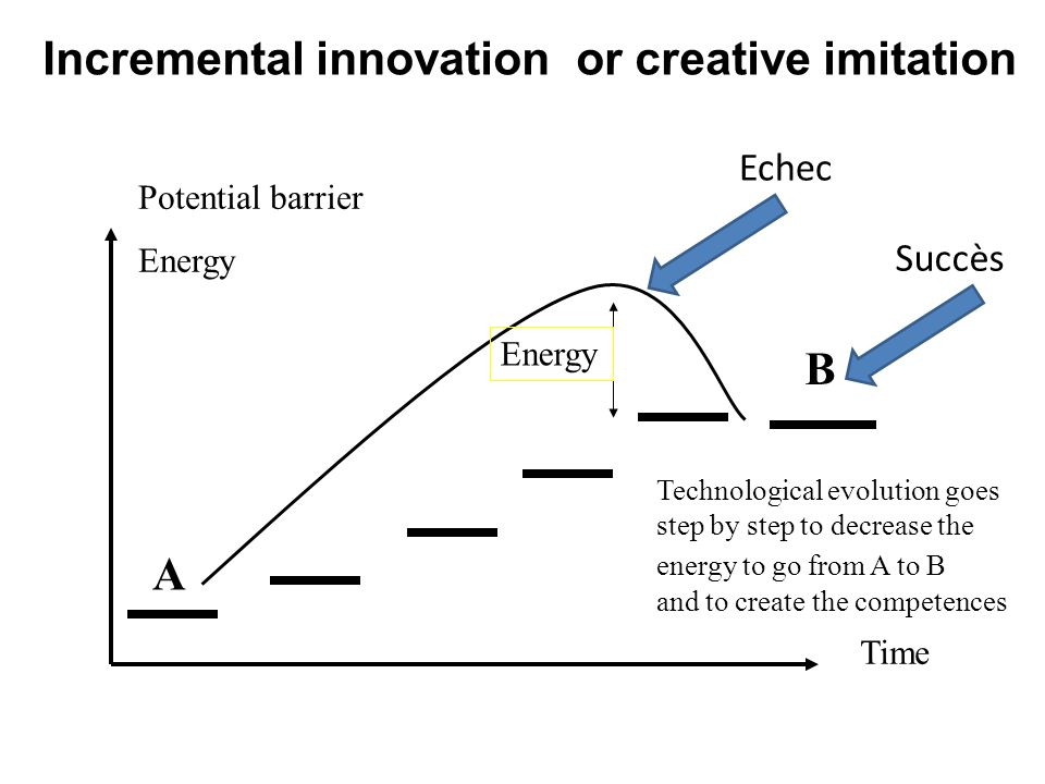 Incremental innovation or creative imitation A B Potential barrier Energy Time Energy Technological evolution goes step by step to decrease the energy to go from A to B and to create the competences Echec Succès
