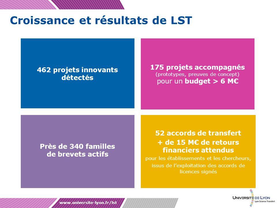 Croissance et résultats de LST www.universite-lyon.fr/lst 462 projets innovants détectés 175 projets accompagnés (prototypes, preuves de concept) pour