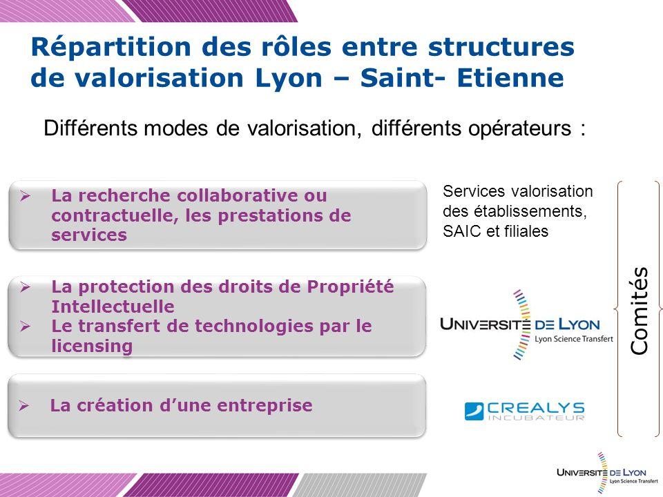 Répartition des rôles entre structures de valorisation Lyon – Saint- Etienne La recherche collaborative ou contractuelle, les prestations de services