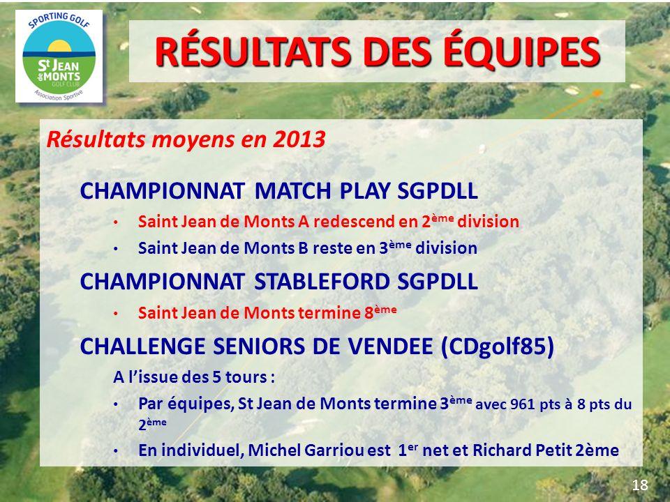 Résultats moyens en 2013 CHAMPIONNAT MATCH PLAY SGPDLL Saint Jean de Monts A redescend en 2 ème division Saint Jean de Monts B reste en 3 ème division