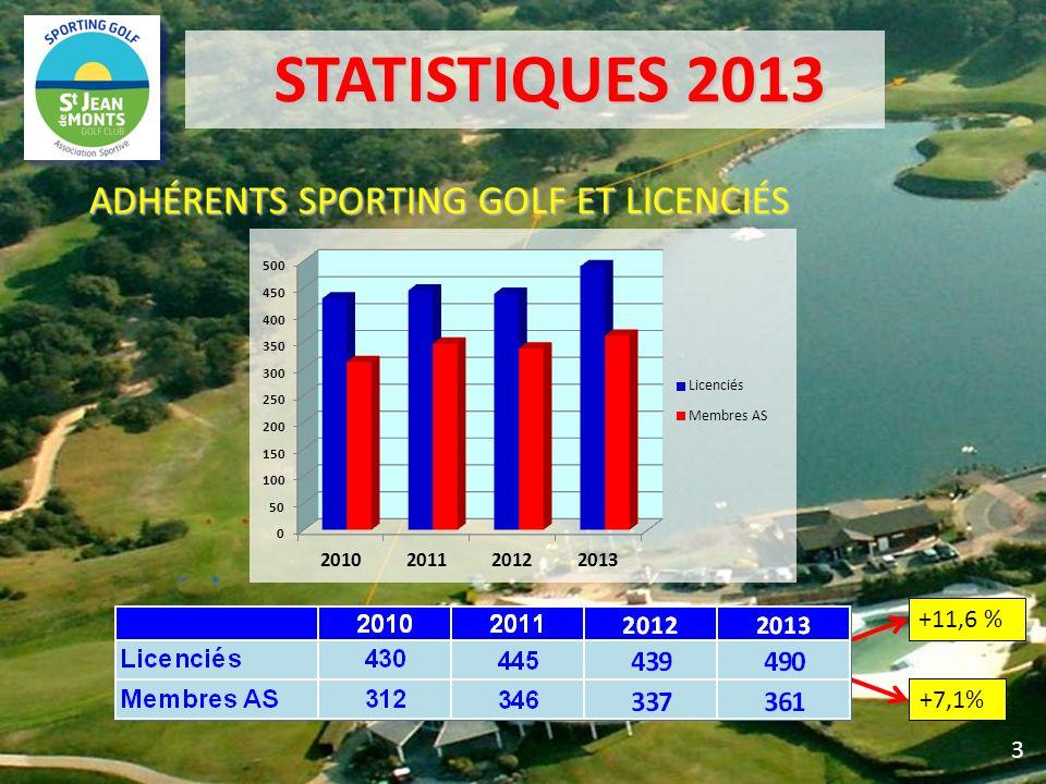 STATISTIQUES 2013 STATISTIQUES 2013 ADHÉRENTS SPORTING GOLF ET LICENCIÉS 3 +11,6 % +7,1%