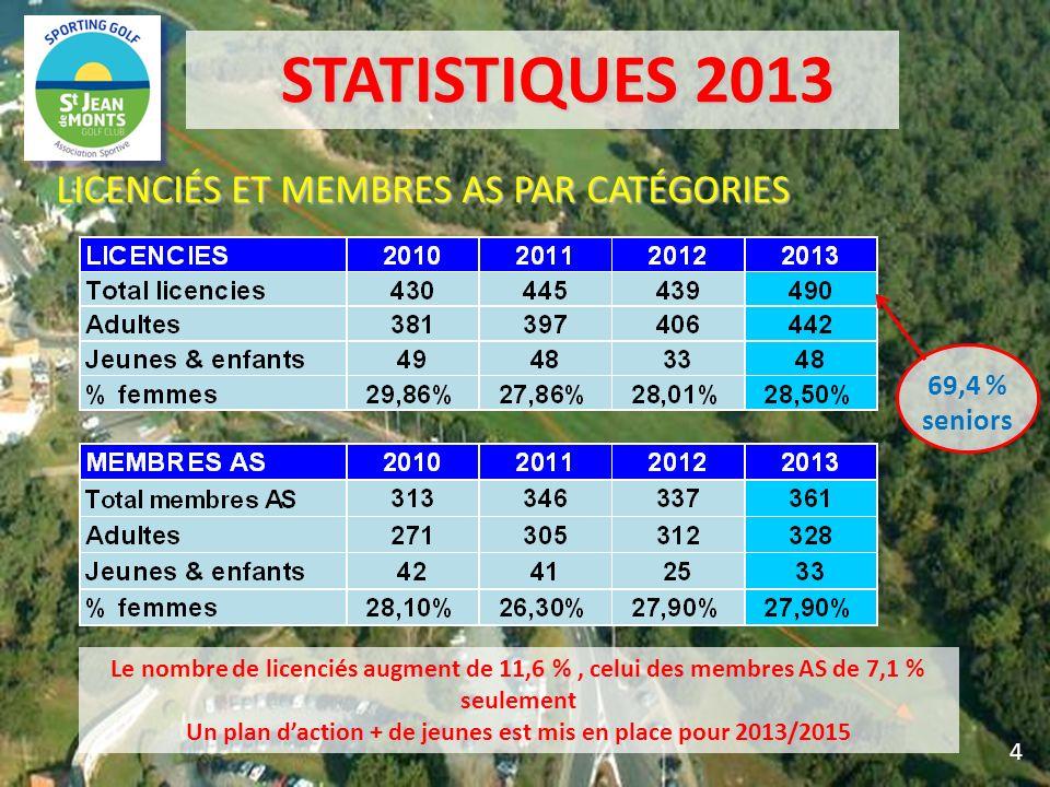STATISTIQUES 2013 STATISTIQUES 2013 LICENCIÉS ET MEMBRES AS PAR CATÉGORIES 4 Le nombre de licenciés augment de 11,6 %, celui des membres AS de 7,1 % s