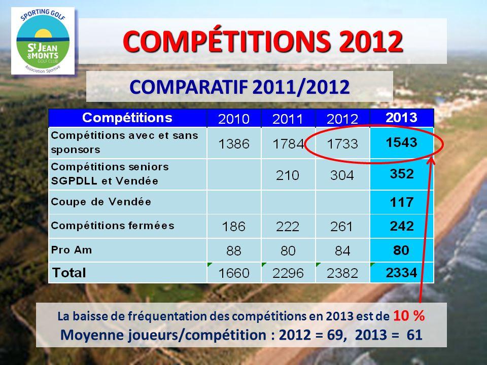 COMPÉTITIONS 2012 COMPARATIF 2011/2012 La baisse de fréquentation des compétitions en 2013 est de 10 % Moyenne joueurs/compétition : 2012 = 69, 2013 =