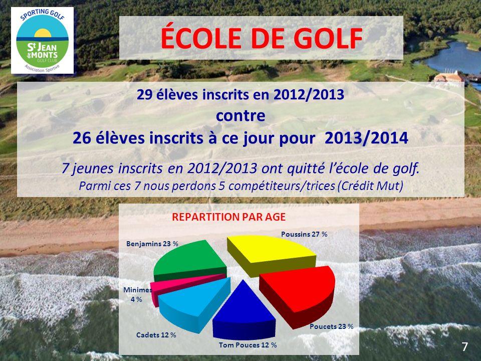 29 élèves inscrits en 2012/2013 contre 26 élèves inscrits à ce jour pour 2013/2014 7 jeunes inscrits en 2012/2013 ont quitté lécole de golf. Parmi ces