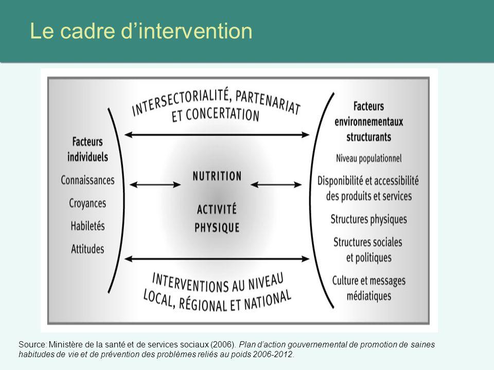 Le cadre dintervention Source: Ministère de la santé et de services sociaux (2006).