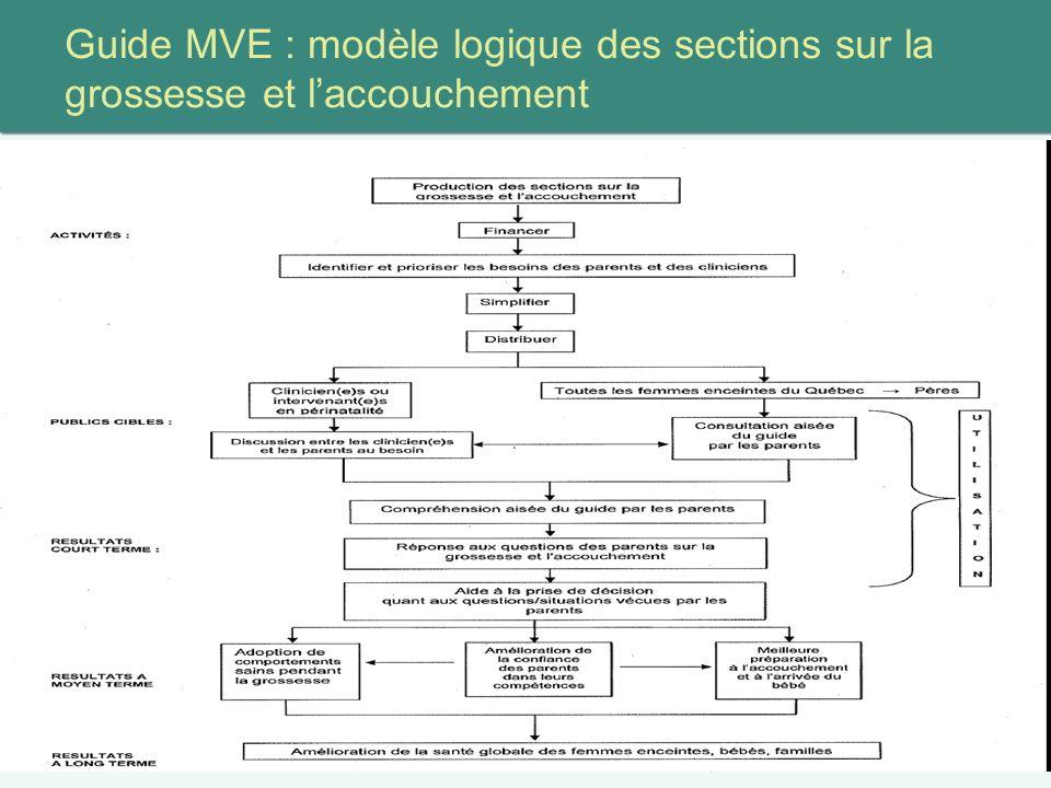 Guide MVE : modèle logique des sections sur la grossesse et laccouchement