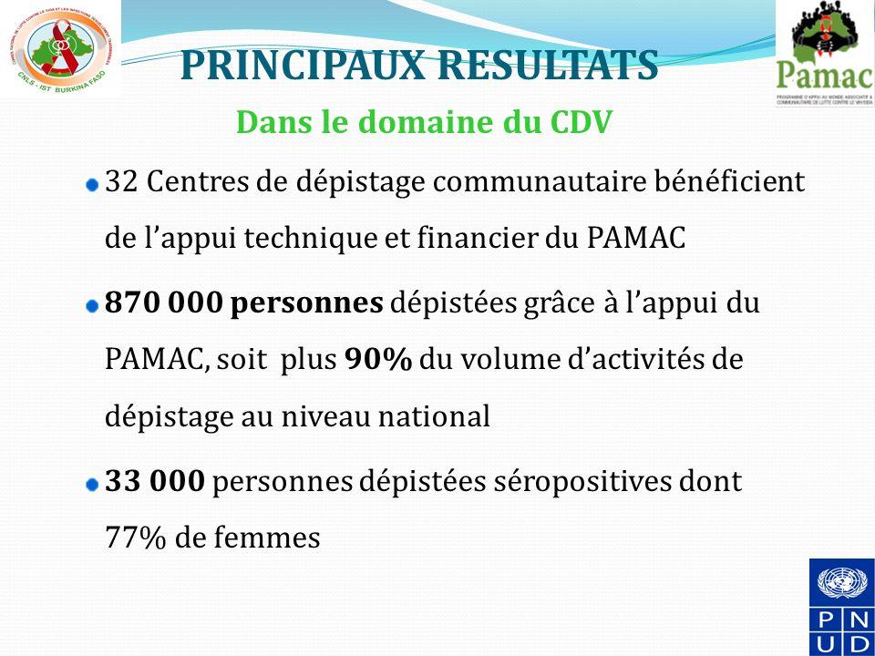 PRINCIPAUX RESULTATS Dans le domaine du CDV 32 Centres de dépistage communautaire bénéficient de lappui technique et financier du PAMAC 870 000 personnes dépistées grâce à lappui du PAMAC, soit plus 90% du volume dactivités de dépistage au niveau national 33 000 personnes dépistées séropositives dont 77% de femmes 12