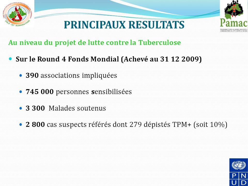 PRINCIPAUX RESULTATS Au niveau du projet de lutte contre la Tuberculose Sur le Round 4 Fonds Mondial (Achevé au 31 12 2009) 390 associations impliquées 745 000 personnes sensibilisées 3 300 Malades soutenus 2 800 cas suspects référés dont 279 dépistés TPM+ (soit 10%) 14