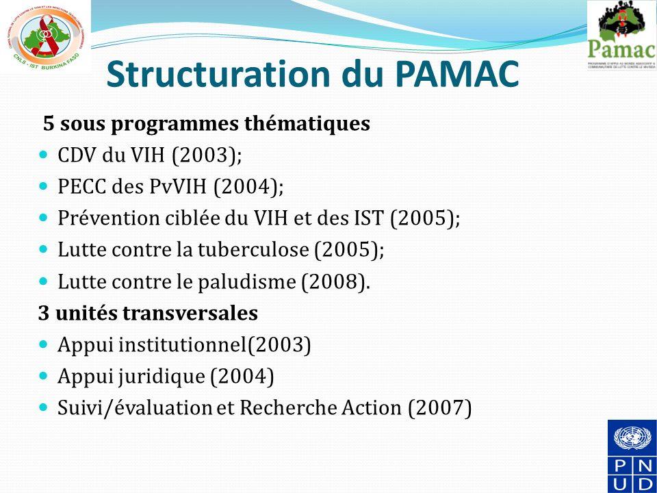 Structuration du PAMAC 5 sous programmes thématiques CDV du VIH (2003); PECC des PvVIH (2004); Prévention ciblée du VIH et des IST (2005); Lutte contre la tuberculose (2005); Lutte contre le paludisme (2008).