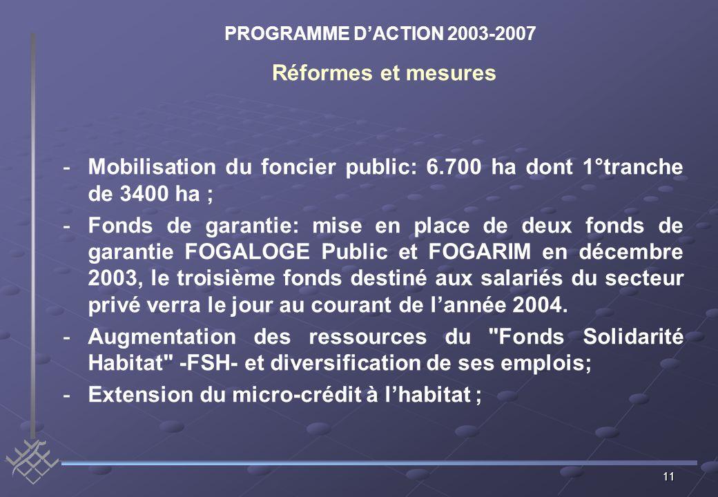 11 -Mobilisation du foncier public: 6.700 ha dont 1°tranche de 3400 ha ; -Fonds de garantie: mise en place de deux fonds de garantie FOGALOGE Public et FOGARIM en décembre 2003, le troisième fonds destiné aux salariés du secteur privé verra le jour au courant de lannée 2004.