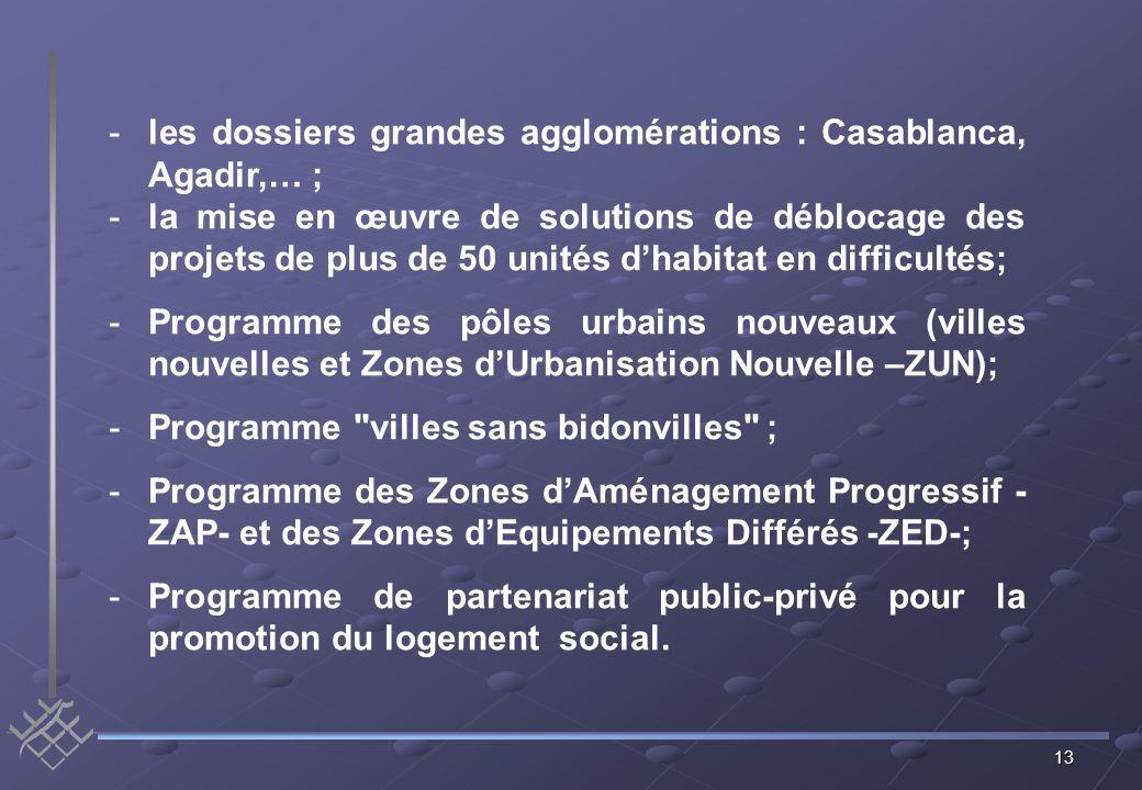 13 -les dossiers grandes agglomérations : Casablanca, Agadir,… ; -la mise en œuvre de solutions de déblocage des projets de plus de 50 unités dhabitat en difficultés; -Programme des pôles urbains nouveaux (villes nouvelles et Zones dUrbanisation Nouvelle –ZUN); -Programme villes sans bidonvilles ; -Programme des Zones dAménagement Progressif - ZAP- et des Zones dEquipements Différés -ZED-; -Programme de partenariat public-privé pour la promotion du logement social.