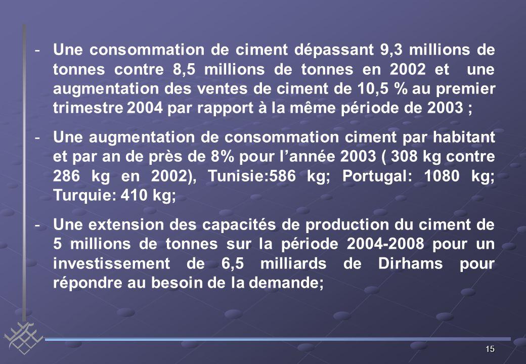 15 -Une consommation de ciment dépassant 9,3 millions de tonnes contre 8,5 millions de tonnes en 2002 et une augmentation des ventes de ciment de 10,5 % au premier trimestre 2004 par rapport à la même période de 2003 ; -Une augmentation de consommation ciment par habitant et par an de près de 8% pour lannée 2003 ( 308 kg contre 286 kg en 2002), Tunisie:586 kg; Portugal: 1080 kg; Turquie: 410 kg; -Une extension des capacités de production du ciment de 5 millions de tonnes sur la période 2004-2008 pour un investissement de 6,5 milliards de Dirhams pour répondre au besoin de la demande;