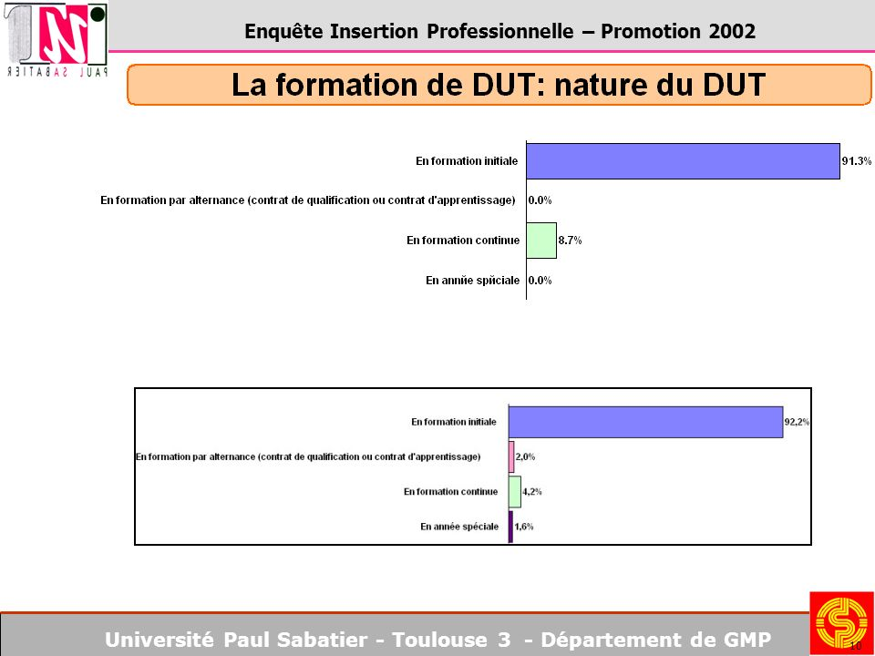Université Paul Sabatier - Toulouse 3 - Département de GMP Enquête Insertion Professionnelle – Promotion 2002 10