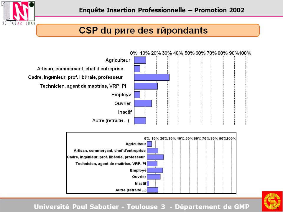 Université Paul Sabatier - Toulouse 3 - Département de GMP Enquête Insertion Professionnelle – Promotion 2002 13
