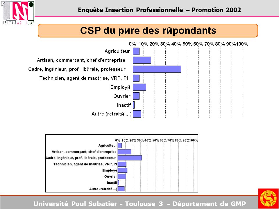 Université Paul Sabatier - Toulouse 3 - Département de GMP Enquête Insertion Professionnelle – Promotion 2002 15