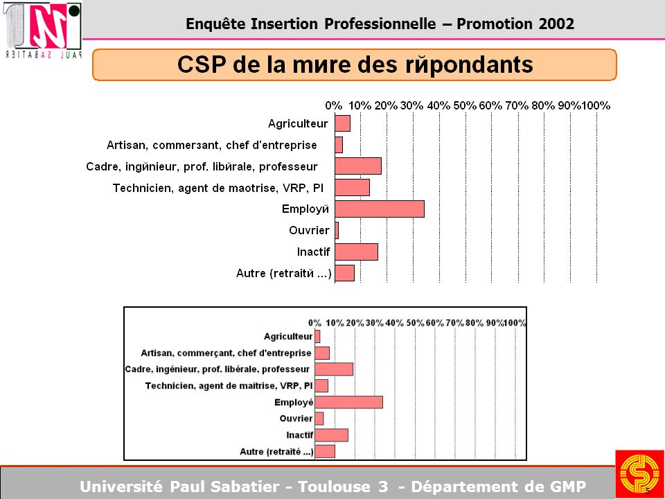 Université Paul Sabatier - Toulouse 3 - Département de GMP Enquête Insertion Professionnelle – Promotion 2002 5