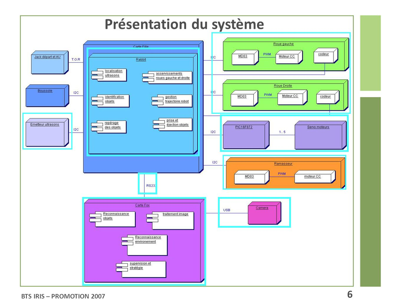BTS IRIS – PROMOTION 2007 21 Conversion RGB - > YUV La luminosité de la table de jeu est à prendre en compte Fonction CamRGB2YUV de Camellia Conversion