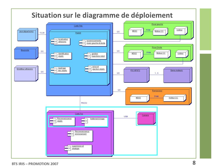 Situation sur le diagramme de déploiement BTS IRIS – PROMOTION 2007 8