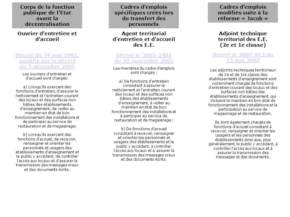 Ouvrier dentretien et daccueil Agent territorial dentretien et daccueil des E.E. Adjoint technique territorial des E.E. (2e et 1e classe) Corps de la