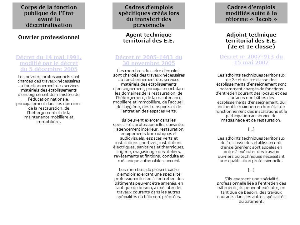 Corps de la fonction publique de lEtat avant la décentralisation Cadres demplois spécifiques créés lors du transfert des personnels Cadres demplois modifiés suite à la réforme « Jacob » Maître ouvrier Agent de maîtrise territorial des E.E.