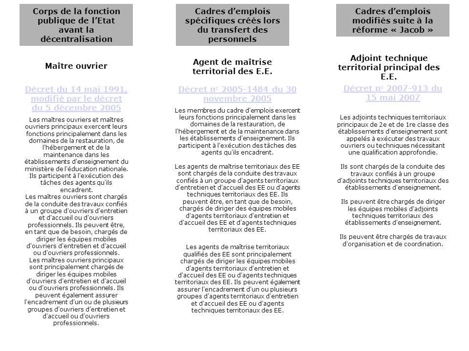 Corps de la fonction publique de lEtat avant la décentralisation Cadres demplois spécifiques créés lors du transfert des personnels Cadres demplois mo