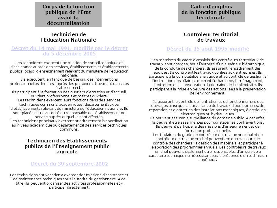 Corps de la fonction publique de lEtat avant la décentralisation Cadre demplois de la fonction publique territoriale Technicien de lEducation National