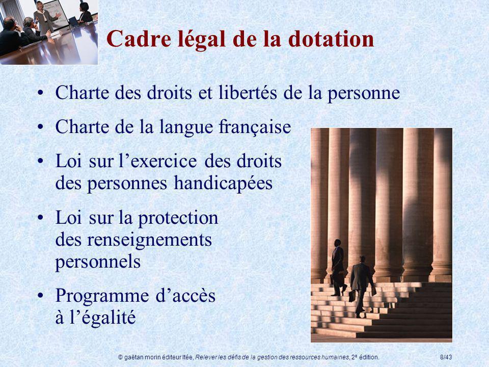 © gaëtan morin éditeur ltée, Relever les défis de la gestion des ressources humaines, 2 e édition.8/43 Cadre légal de la dotation Charte des droits et