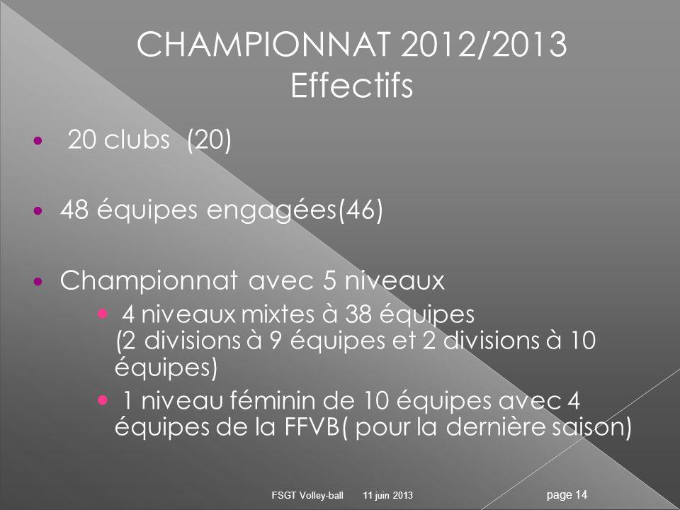 20 clubs (20) 48 équipes engagées(46) Championnat avec 5 niveaux 4 niveaux mixtes à 38 équipes (2 divisions à 9 équipes et 2 divisions à 10 équipes) 1