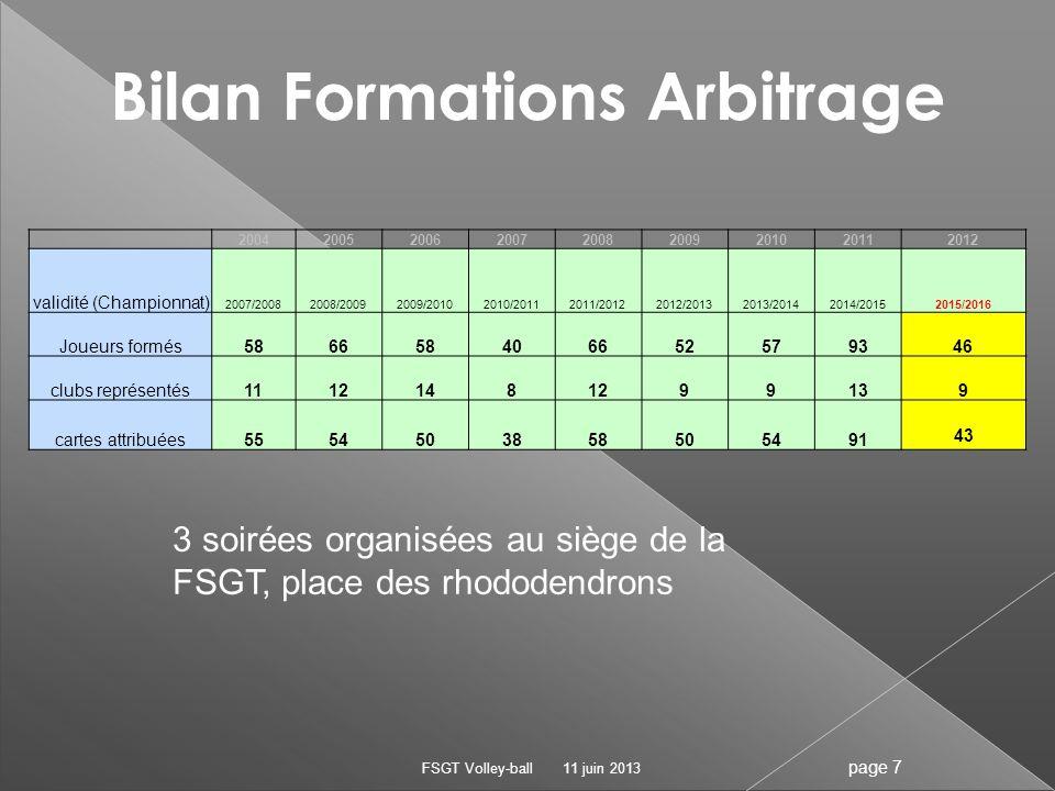 Bilan Formations Arbitrage 11 juin 2013FSGT Volley-ball page 7 3 soirées organisées au siège de la FSGT, place des rhododendrons 200420052006200720082
