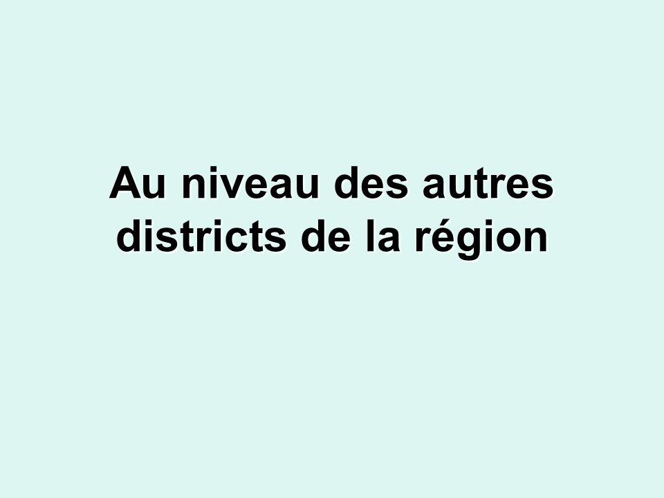 Au niveau des autres districts de la région