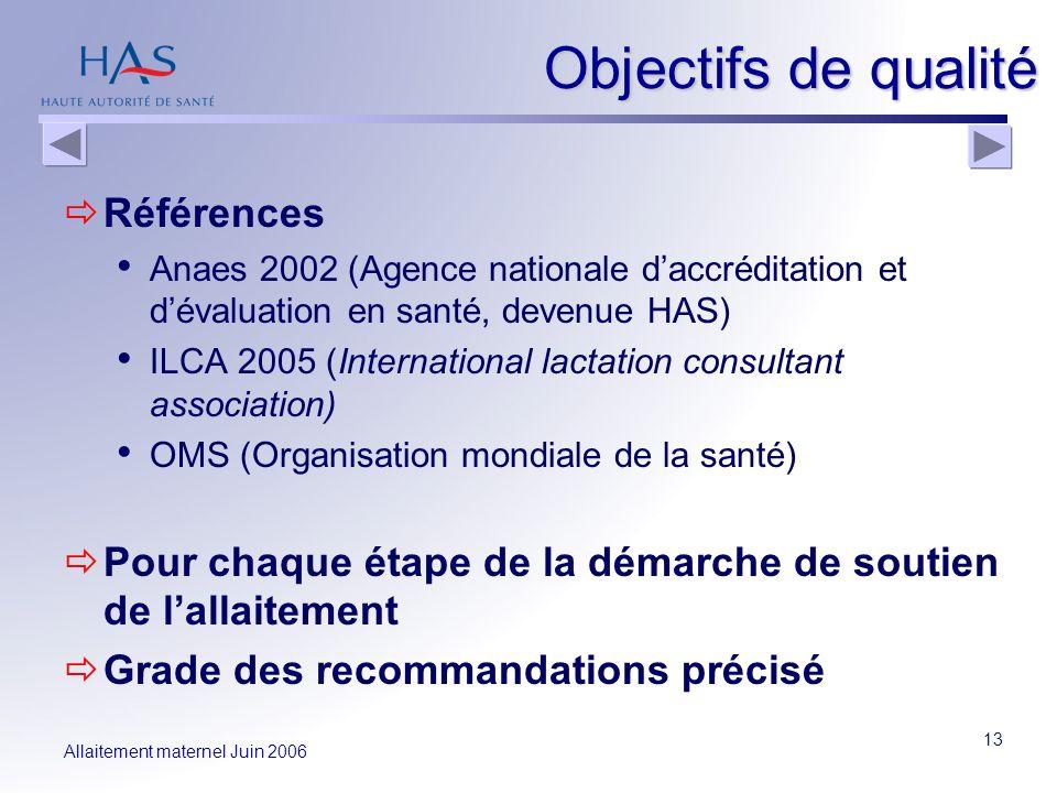 Allaitement maternel Juin 2006 13 Objectifs de qualité Références Anaes 2002 (Agence nationale daccréditation et dévaluation en santé, devenue HAS) IL