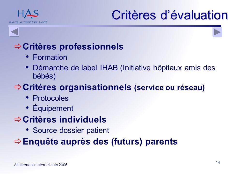 Allaitement maternel Juin 2006 14 Critères dévaluation Critères professionnels Formation Démarche de label IHAB (Initiative hôpitaux amis des bébés) C