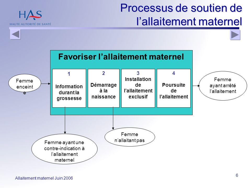 Allaitement maternel Juin 2006 6 Processus de soutien de lallaitement maternel Favoriser lallaitement maternel 1 Information durant la grossesse 2 Dém