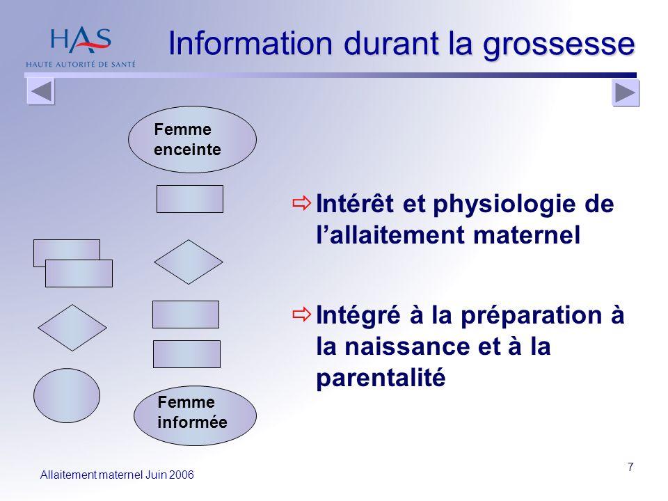 Allaitement maternel Juin 2006 7 Information durant la grossesse Intérêt et physiologie de lallaitement maternel Intégré à la préparation à la naissan
