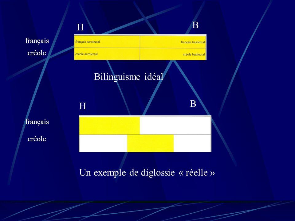 français créole H B français créole H B Bilinguisme idéal Un exemple de diglossie « réelle »