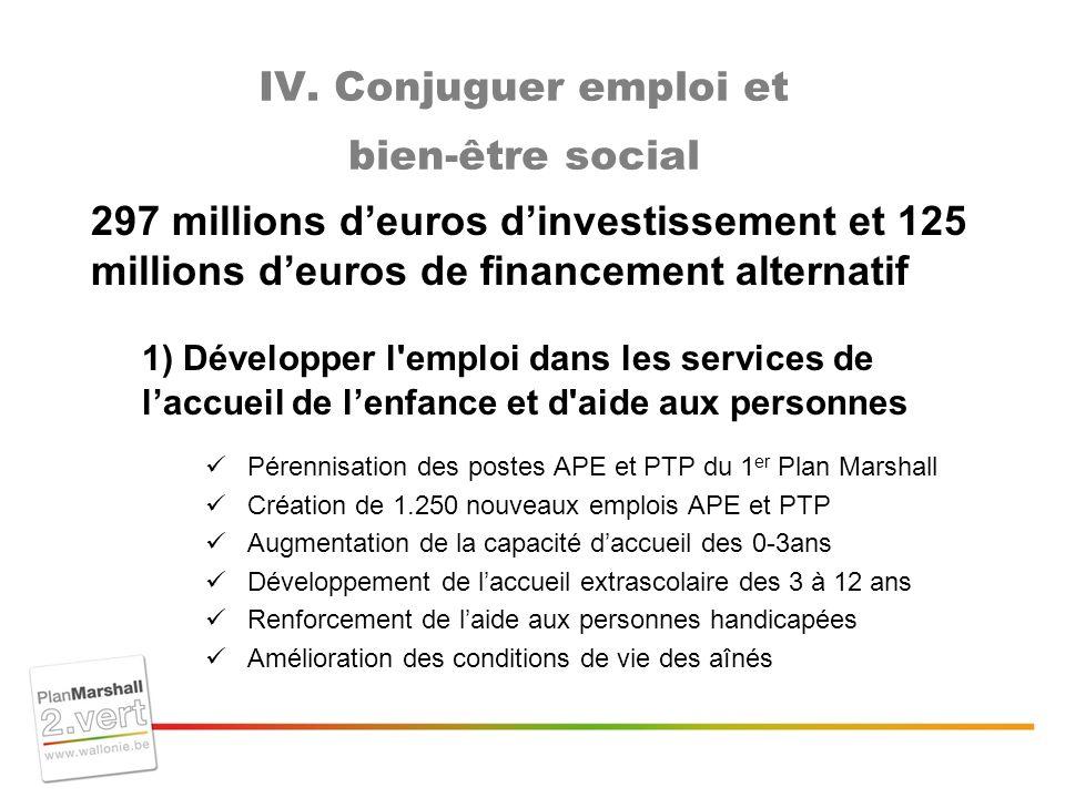 IV. Conjuguer emploi et bien-être social 297 millions deuros dinvestissement et 125 millions deuros de financement alternatif 1) Développer l'emploi d