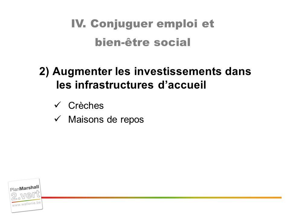 2) Augmenter les investissements dans les infrastructures daccueil Crèches Maisons de repos IV.