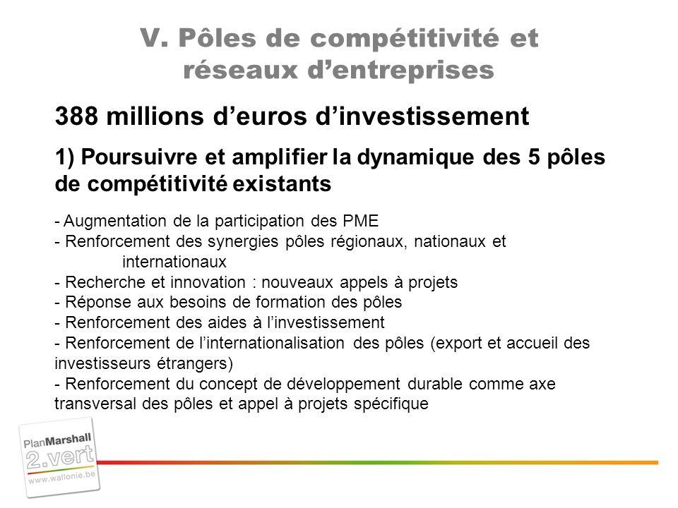 V. Pôles de compétitivité et réseaux dentreprises 388 millions deuros dinvestissement 1) Poursuivre et amplifier la dynamique des 5 pôles de compétiti