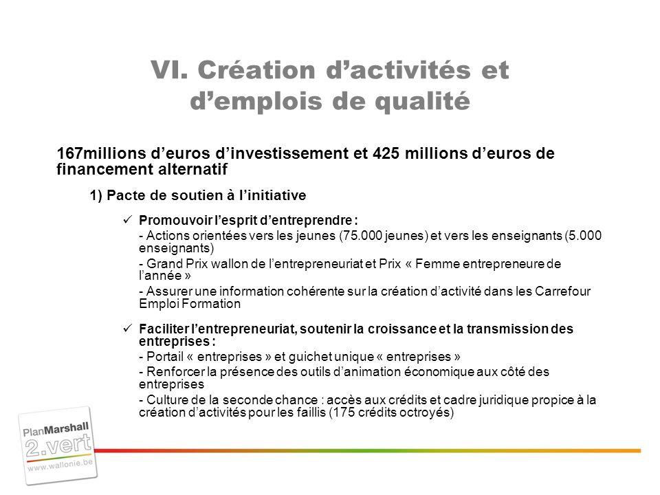VI. Création dactivités et demplois de qualité 167millions deuros dinvestissement et 425 millions deuros de financement alternatif 1) Pacte de soutien