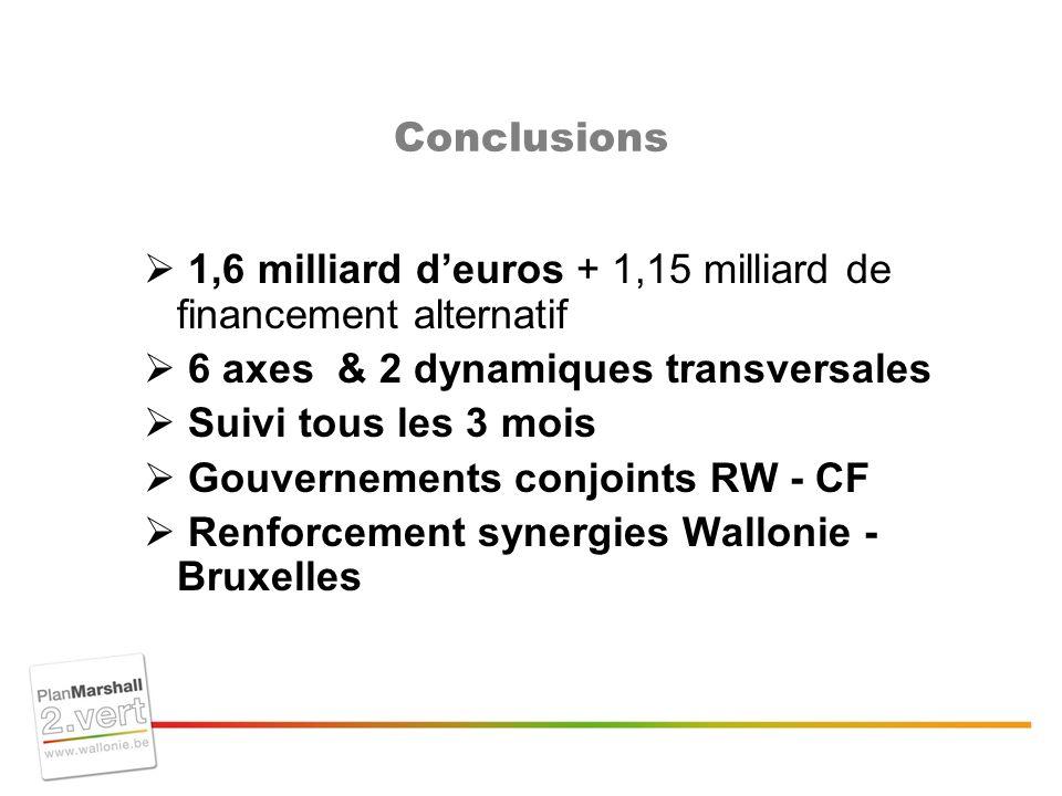 Conclusions 1,6 milliard deuros + 1,15 milliard de financement alternatif 6 axes & 2 dynamiques transversales Suivi tous les 3 mois Gouvernements conjoints RW - CF Renforcement synergies Wallonie - Bruxelles