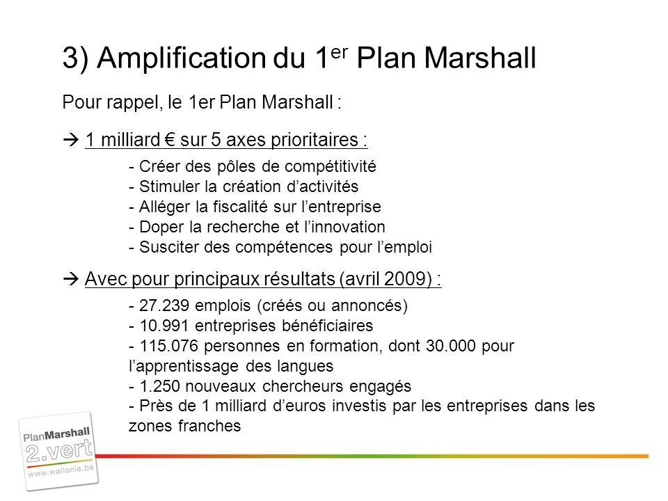 3) Amplification du 1 er Plan Marshall Pour rappel, le 1er Plan Marshall : 1 milliard sur 5 axes prioritaires : - Créer des pôles de compétitivité - Stimuler la création dactivités - Alléger la fiscalité sur lentreprise - Doper la recherche et linnovation - Susciter des compétences pour lemploi Avec pour principaux résultats (avril 2009) : - 27.239 emplois (créés ou annoncés) - 10.991 entreprises bénéficiaires - 115.076 personnes en formation, dont 30.000 pour lapprentissage des langues - 1.250 nouveaux chercheurs engagés - Près de 1 milliard deuros investis par les entreprises dans les zones franches