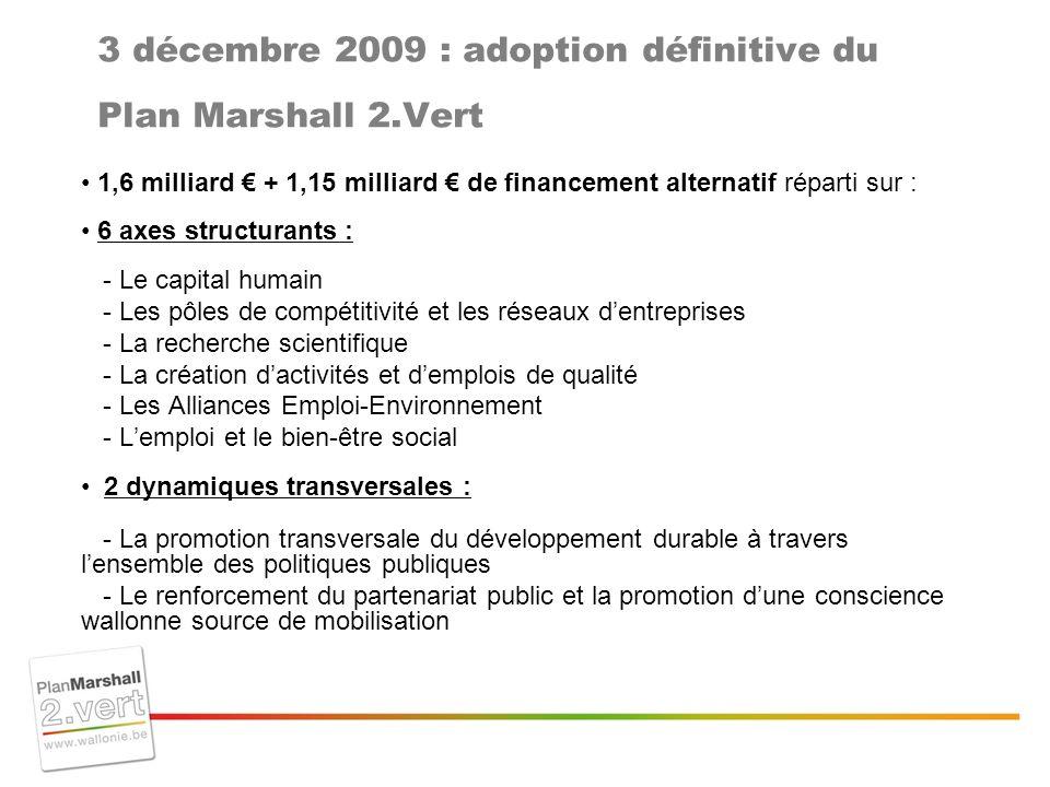 3 décembre 2009 : adoption définitive du Plan Marshall 2.Vert 1,6 milliard + 1,15 milliard de financement alternatif réparti sur : 6 axes structurants : - Le capital humain - Les pôles de compétitivité et les réseaux dentreprises - La recherche scientifique - La création dactivités et demplois de qualité - Les Alliances Emploi-Environnement - Lemploi et le bien-être social 2 dynamiques transversales : - La promotion transversale du développement durable à travers lensemble des politiques publiques - Le renforcement du partenariat public et la promotion dune conscience wallonne source de mobilisation