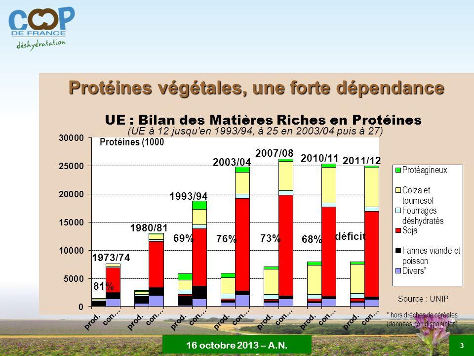 16 octobre 2013 – A.N. 3 Protéines végétales, une forte dépendance