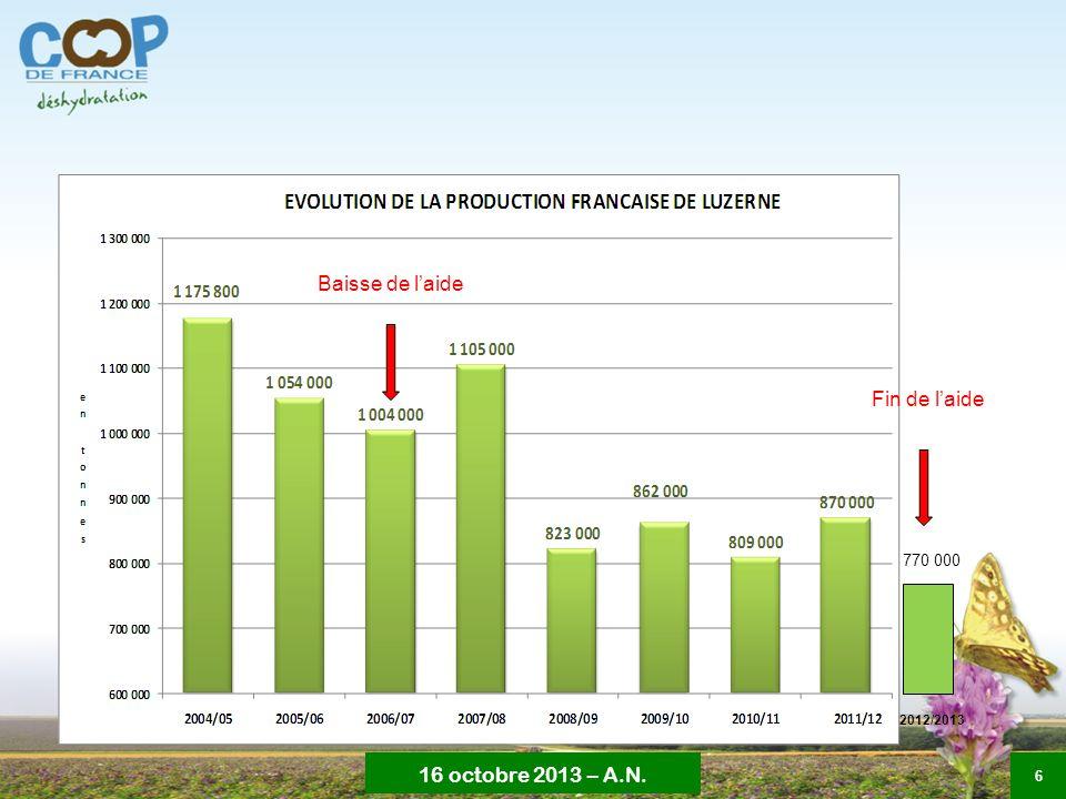 16 octobre 2013 – A.N. 6 770 000 Baisse de laide Fin de laide 2012/2013