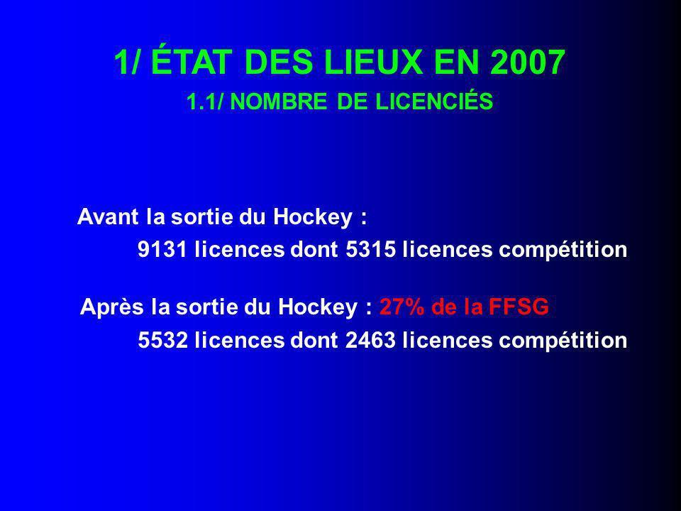 (Région Ile-de-France) 22 patinoires 29 clubs 6 disciplines pratiquées artistique, danse/glace, synchro, ballets vitesse, curling +1 affiliée sans pratique sur la ligue : le bobsleigh (14 licences) 1/ ÉTAT DES LIEUX EN 2007 1.2) STRUCTURES