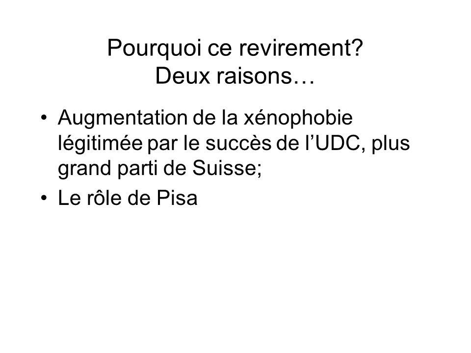 Pourquoi ce revirement? Deux raisons… Augmentation de la xénophobie légitimée par le succès de lUDC, plus grand parti de Suisse; Le rôle de Pisa