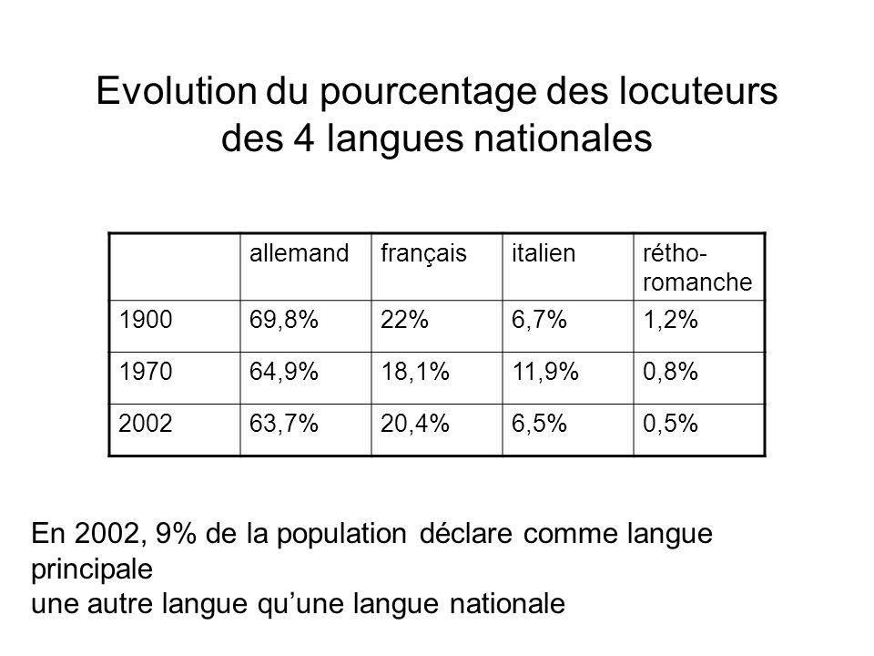Evolution du pourcentage des locuteurs des 4 langues nationales allemandfrançaisitalienrétho- romanche 190069,8%22%6,7%1,2% 197064,9%18,1%11,9%0,8% 20