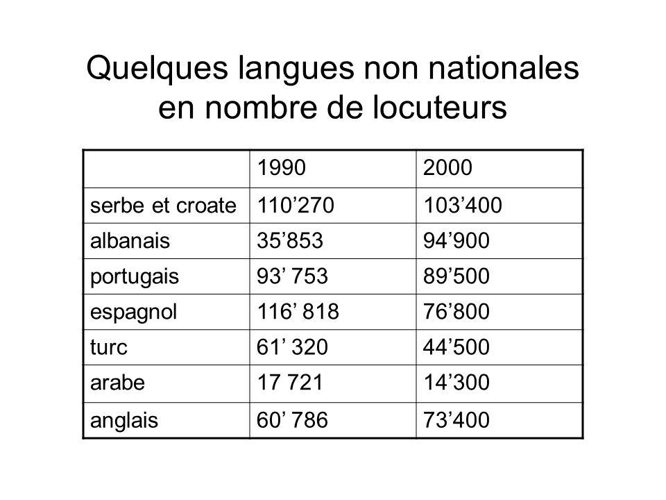 Quelques langues non nationales en nombre de locuteurs 19902000 serbe et croate110270103400 albanais3585394900 portugais93 75389500 espagnol116 818768