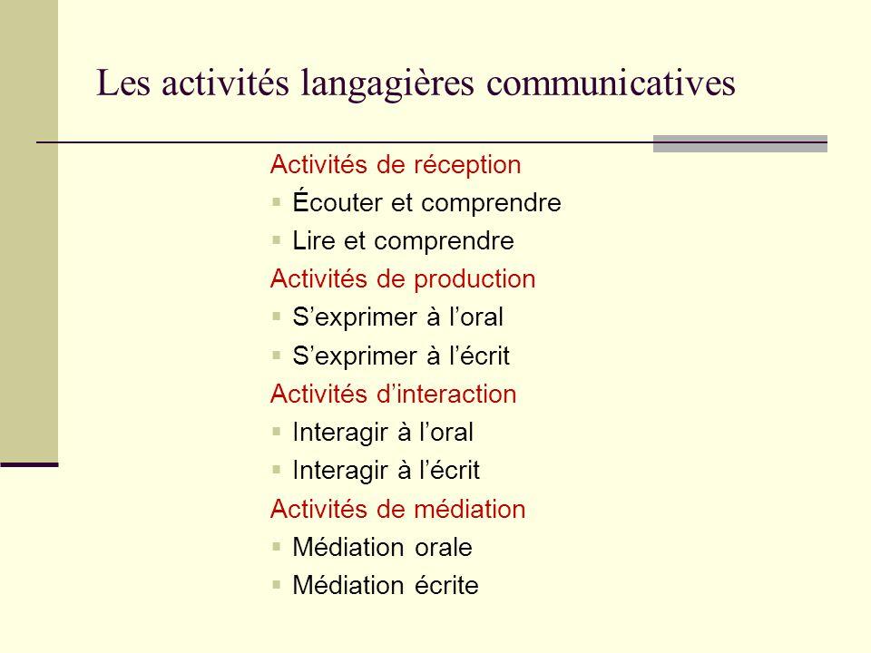 Les activités langagières communicatives Activités de réception Écouter et comprendre Lire et comprendre Activités de production Sexprimer à loral Sex